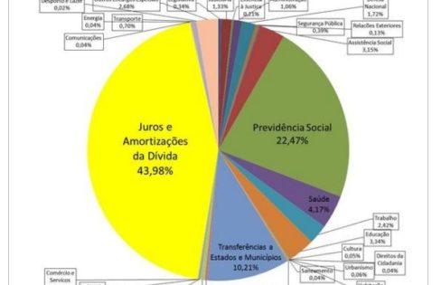 A Auditoria Constitucional da Dívida e o Financiamento do Direito à Saúde no Brasil nos 25 anos da Constituição Brasileira – Jarbas Ricardo Almeida Cunha