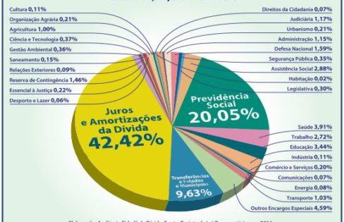 Dívida consumirá mais de um trilhão de reais em 2014 – Maria Lucia Fattorelli
