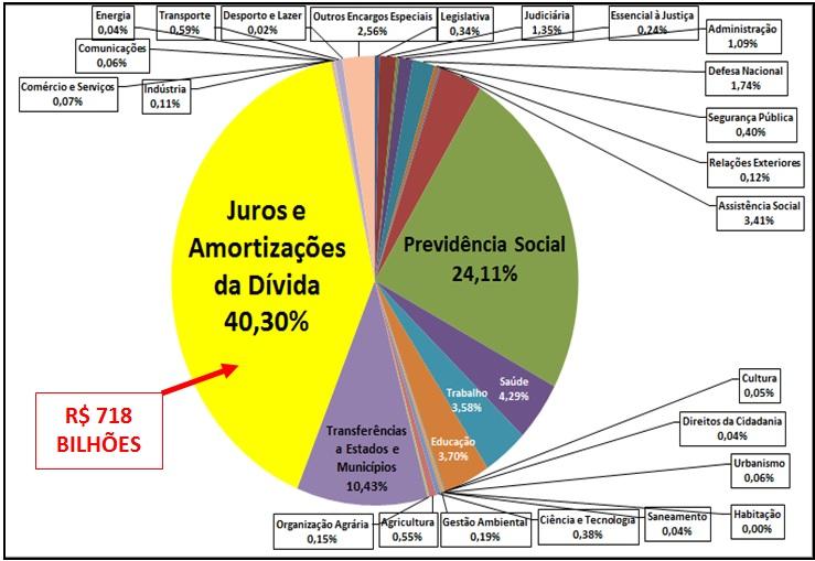 CONFIRA OS GRÁFICOS DO ORÇAMENTO DE 2013