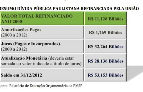 O Sistema da Dívida em São Paulo – Maria Lucia Fattorelli e Carmen Bressane