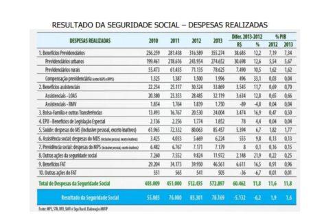 Previdência Social e Dívida Pública – Maria Lucia Fattorelli