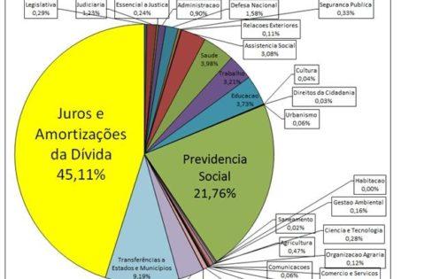 Gastos com a Dívida Pública em 2014 superaram 45% do Orçamento Federal Executado – Maria Lucia Fattorelli e Rodrigo Ávila