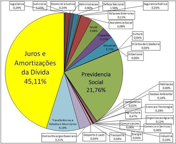 CONFIRA OS GRÁFICOS DO ORÇAMENTO DE 2014