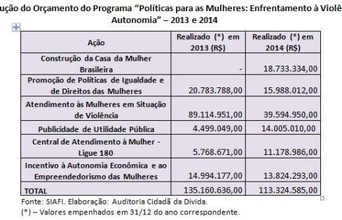 Como a Dívida Pública afeta as Mulheres – Maria Lucia Fattorelli