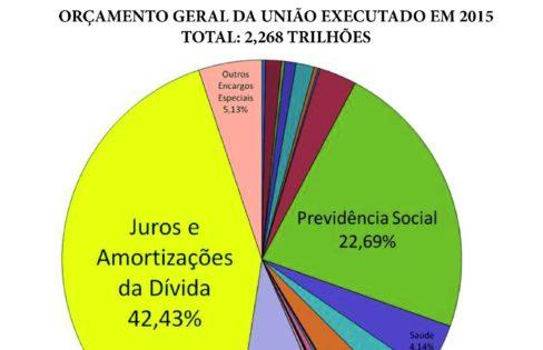 Documentos da Frente Parlamentar Mista pela Auditoria da Dívida Pública com Participação Popular