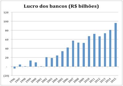 Sobra de caixa dos bancos terá remuneração extra – Maria Lucia Fattorelli