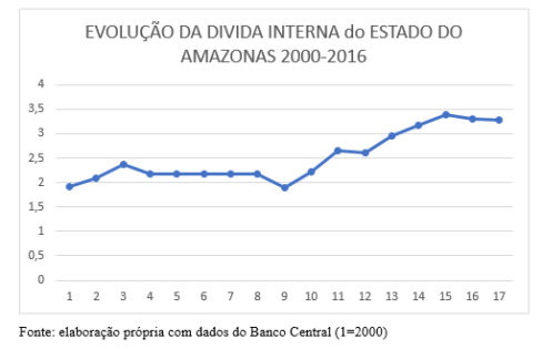 A Dívida Interna no Estado do Amazonas (2000-2016)