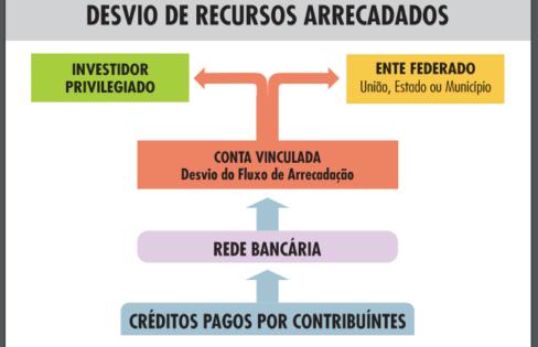PLP 459/2017 Desvia Arrecadação Tributária e Gera Dívida Pública Ilegal – Maria Lucia Fattorelli