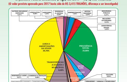 A Dívida Pública é o centro dos problemas nacionais