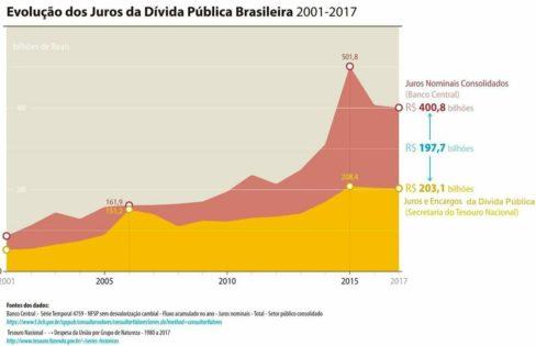 Evolução dos juros da dívida pública brasileira entre 2001 e 2017″, por Paulo Lindesay
