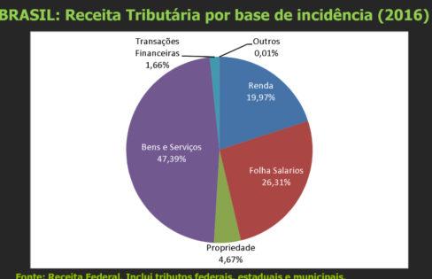 """Audiência Pública: """"A Carga Tributária  com foco nos Estados e suas Dívidas"""" – M.L Fattorelli – Comissão de Direitos Humanos do Senado"""