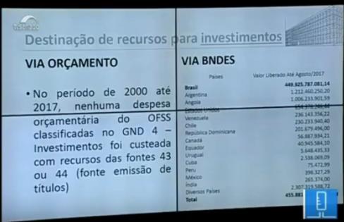 TCU afirma que dívida não serviu para investimento no país