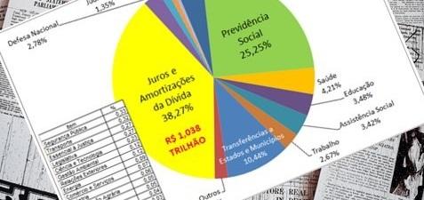 Grande imprensa neoliberal se desespera com o gráfico de pizza da Auditoria Cidadã da Dívida