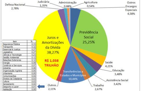 Orçamento Federal Executado (Pago) em 2019 = R$ 2,711 TRILHÕES