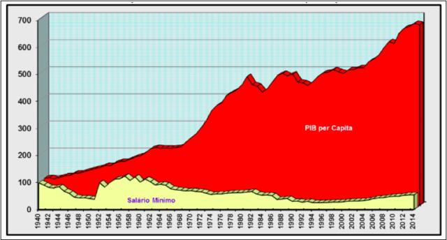 Artigo: Sistema da dívida e deterioração salarial no Brasil