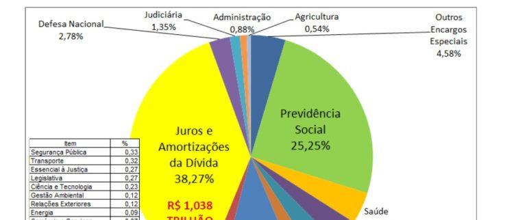 Assine a Petição: Auditoria e suspensão da dívida pública para destinar recursos à calamidade do coronavírus