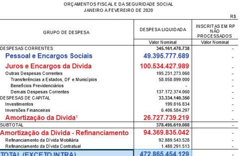 """""""O custo da Dívida Pública para o Estado Brasileiro, com ou sem pandemia de Covid-19"""", por Paulo Lindesay"""