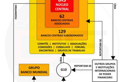 O Banco BIS e o Sistema da Dívida, por Lujan Miranda