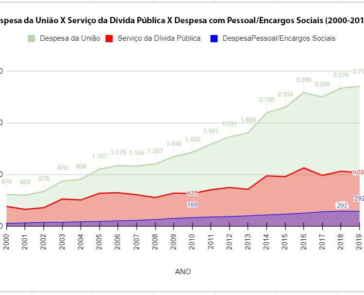 Verdades e mentiras da reforma administrativa: reflita sobre os números oficiais do governo, por Paulo Lindesay