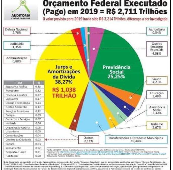 O estrangulamento financeiro do funcionalismo em favor do capital, por J. Carlos de Assis e Paulo Lindesay