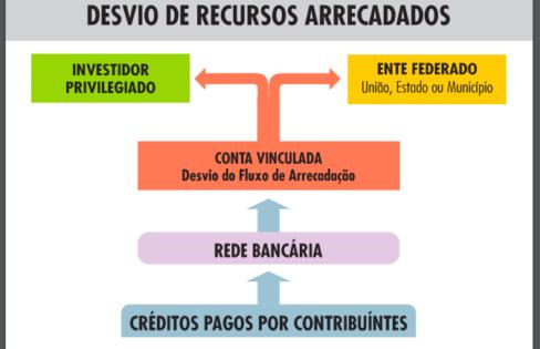 """""""SECURITIZAÇÃO – Consignado turbinado de Recursos Públicos """", por Maria Lucia Fattorelli"""