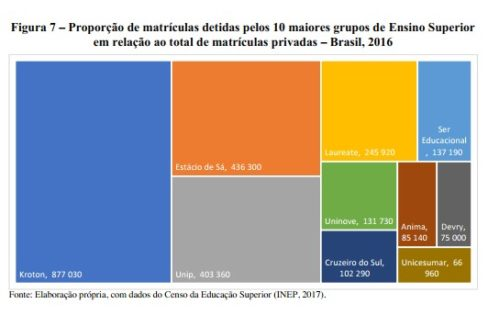 Determinações do capital financeiro no Ensino Superior: fundo público, regulamentações e formação de oligopólios no Brasil (1990-2018)